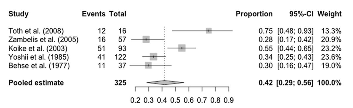 アルコール性ニューロパチーのレビュー/メタ解析: 検査・治療 神経内科の論文学習